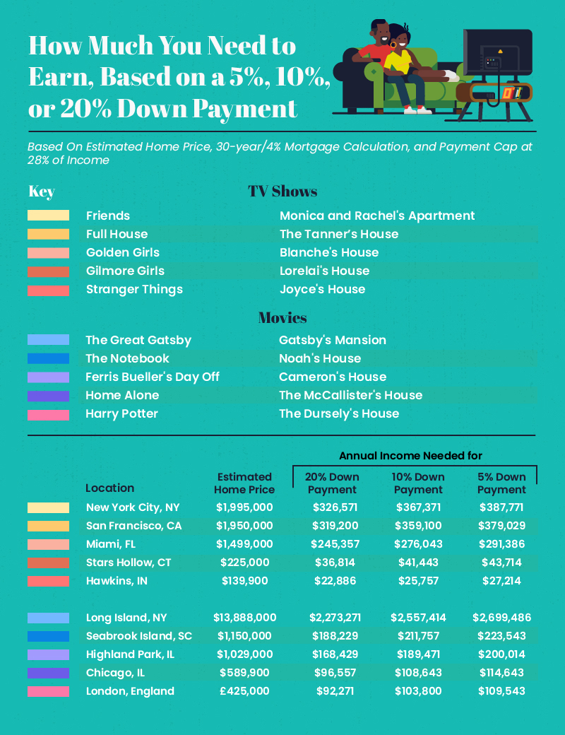 The salary needed to afford famous tv and movie homes